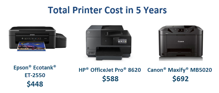 Is the Epson® EcoTank® Really Worth the Money? – Printer Guides and